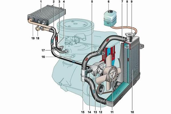 Система охлаждения двигателя Газель